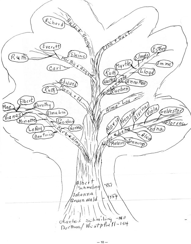 Family tree from records of Elbert Schmiling.jpg