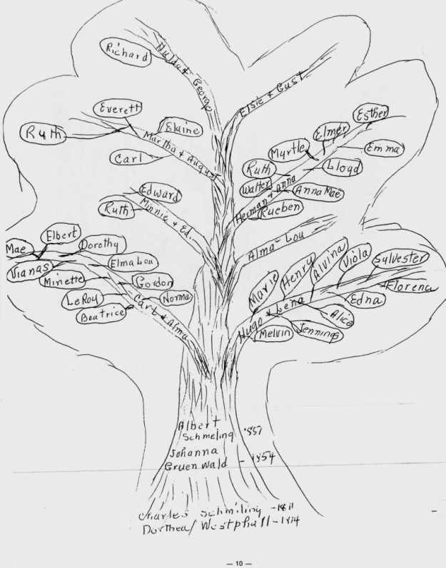 Family tree from records of Elbert Schmiling
